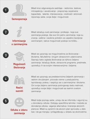 Пет корака